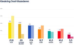 Oost-Vlaanderen K